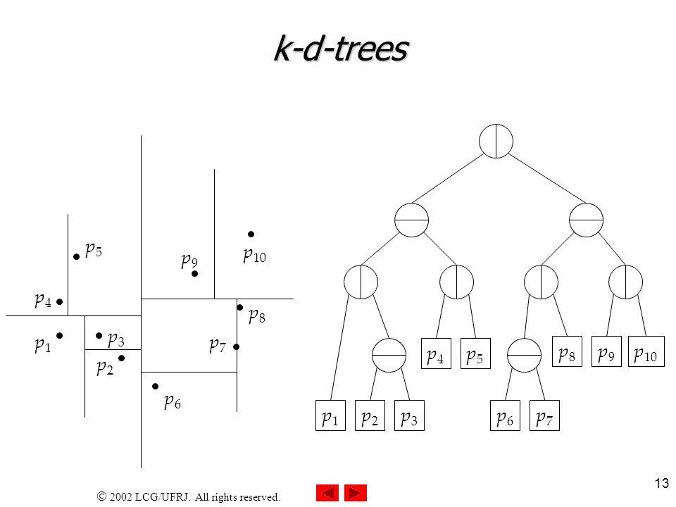 2002 LCG/UFRJ. All rights reserved. 13 k-d-trees p1p1 p4p4 p3p3 p1p1 p3p3 p4p4 p5p5 p2p2 p6p6 p7p7 p8p8 p9p9 p 10 p2p2 p5p5 p6p6 p7p7 p8p8 p9p9