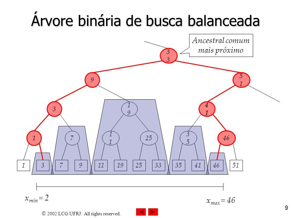 2002 LCG/UFRJ. All rights reserved. 9 Árvore binária de busca balanceada 13 1 79 7 3 1119 1 2533 25 1919 3541 3535 4651 46 4141 9 5151 3 x min = 2 x m