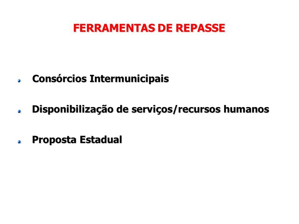 FERRAMENTAS DE REPASSE Consórcios Intermunicipais Disponibilização de serviços/recursos humanos Disponibilização de serviços/recursos humanos Proposta Estadual Proposta Estadual
