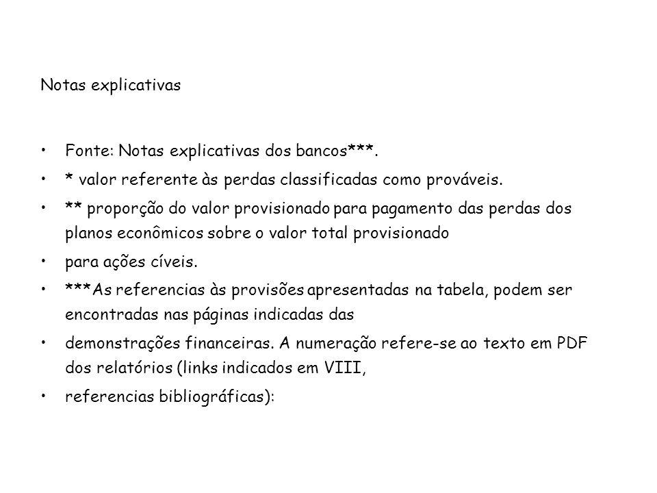 Notas explicativas Fonte: Notas explicativas dos bancos***. * valor referente às perdas classificadas como prováveis. ** proporção do valor provisiona