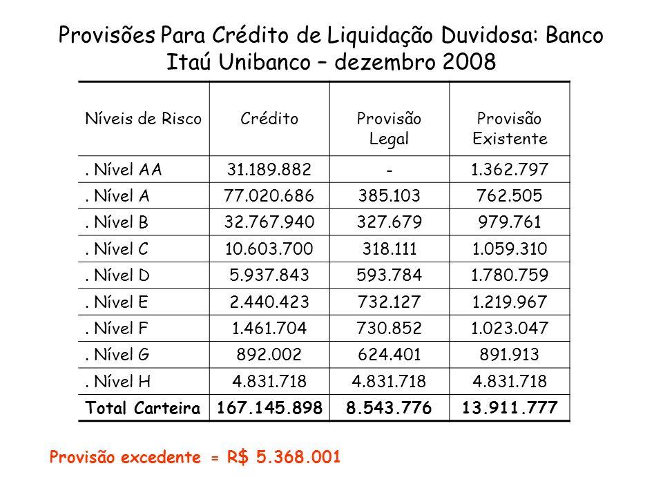 Provisões Para Crédito de Liquidação Duvidosa: Banco Itaú Unibanco – dezembro 2008 Níveis de RiscoCréditoProvisão Legal Provisão Existente. Nível AA31
