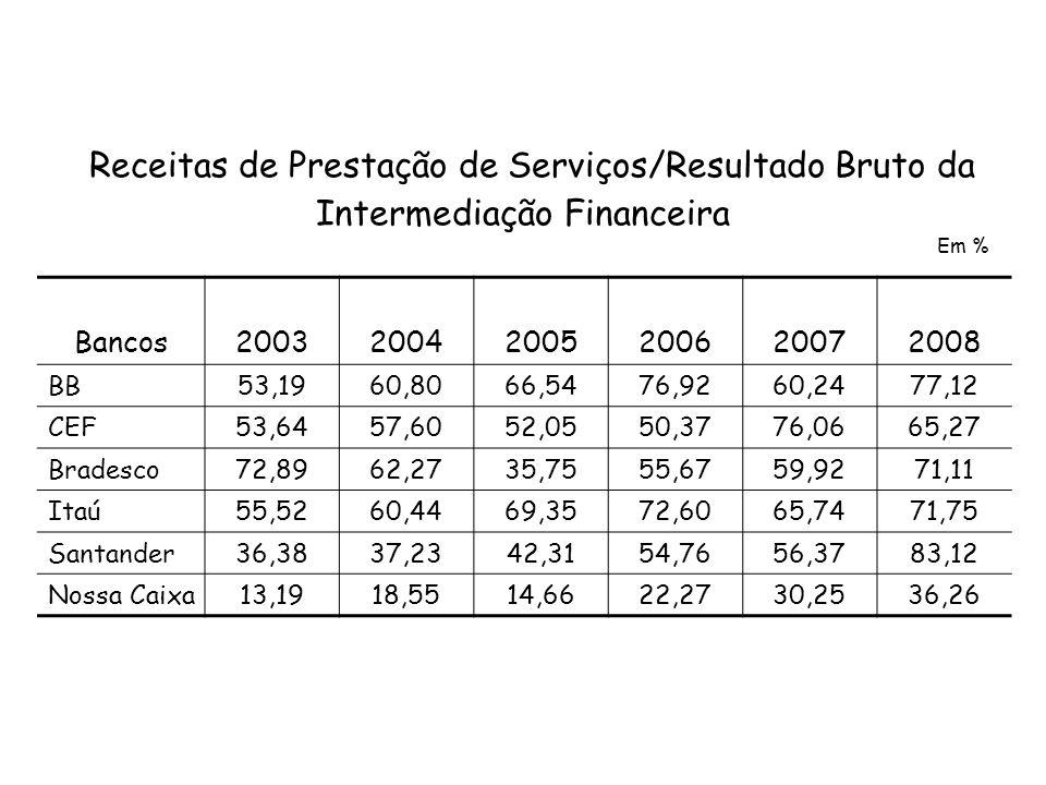 Receitas de Prestação de Serviços/Resultado Bruto da Intermediação Financeira Bancos200320042005200620072008 BB53,1960,8066,5476,9260,2477,12 CEF53,64