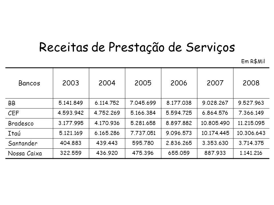 Caixa Econômica Federal Dos R$ 2,5 bi do ganho obtido pelo banco estatal em 2007, R$ 1,4 bi veio desse instrumento contábil (Os Créditos Tributários).