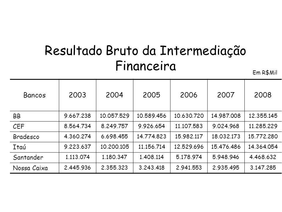 Resultado Bruto da Intermediação Financeira Bancos200320042005200620072008 BB 9.667.23810.057.52910.589.45610.630.72014.987.00812.355.145 CEF 8.564.73
