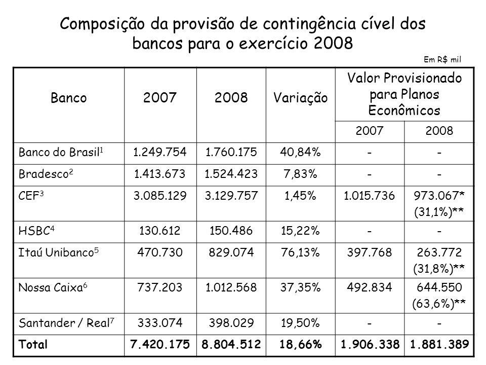 Composição da provisão de contingência cível dos bancos para o exercício 2008 Banco20072008Variação Valor Provisionado para Planos Econômicos 20072008