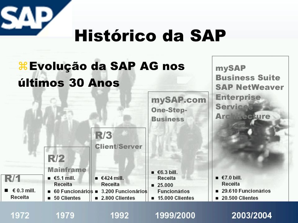 Histórico da SAP z1992: Lançado o SAP R/3, hoje seu principal produto e oferecido pela SAP como plataforma para reengenharia ou integração dos processos, através de uma interface gráfica z1996: A SAP começa a desenvolver soluções específicas e é introduzida a metodologia ASAP z1997: Lançadas soluções para CRM, SCM e BI z1999: É criado o mySAP.com, plataforma de e- business.