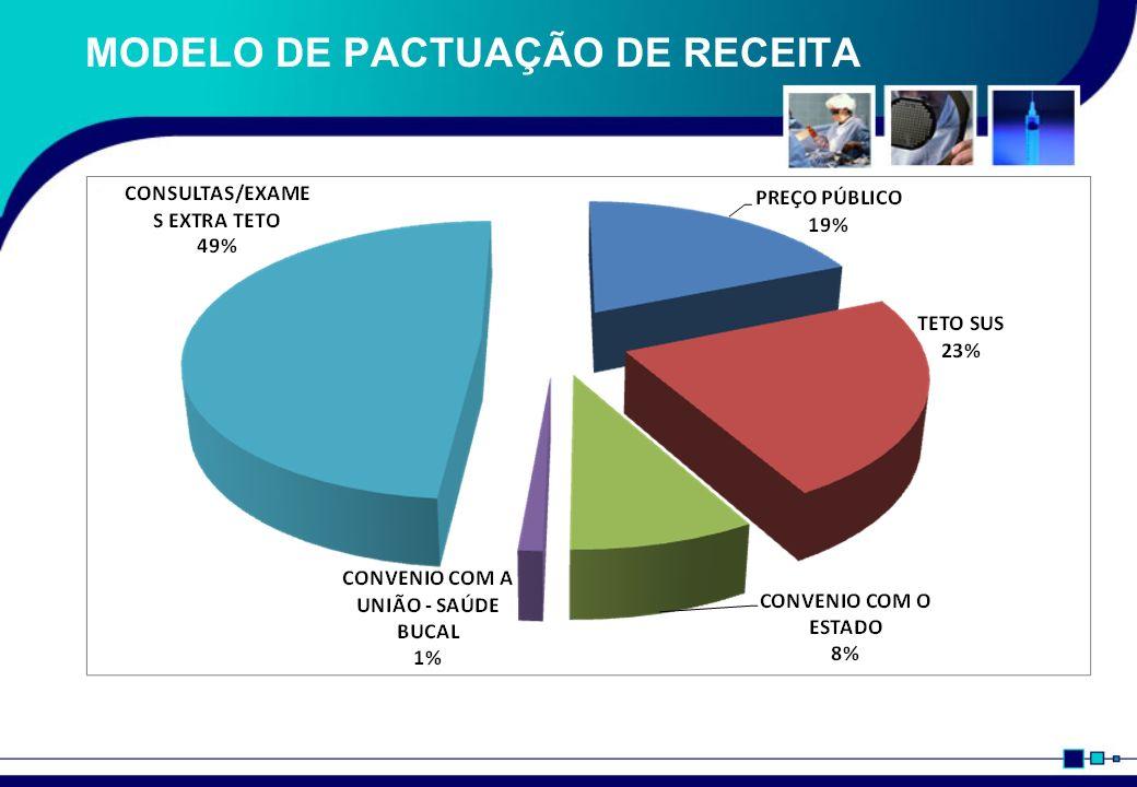 MODELO DE PACTUAÇÃO DE RECEITA