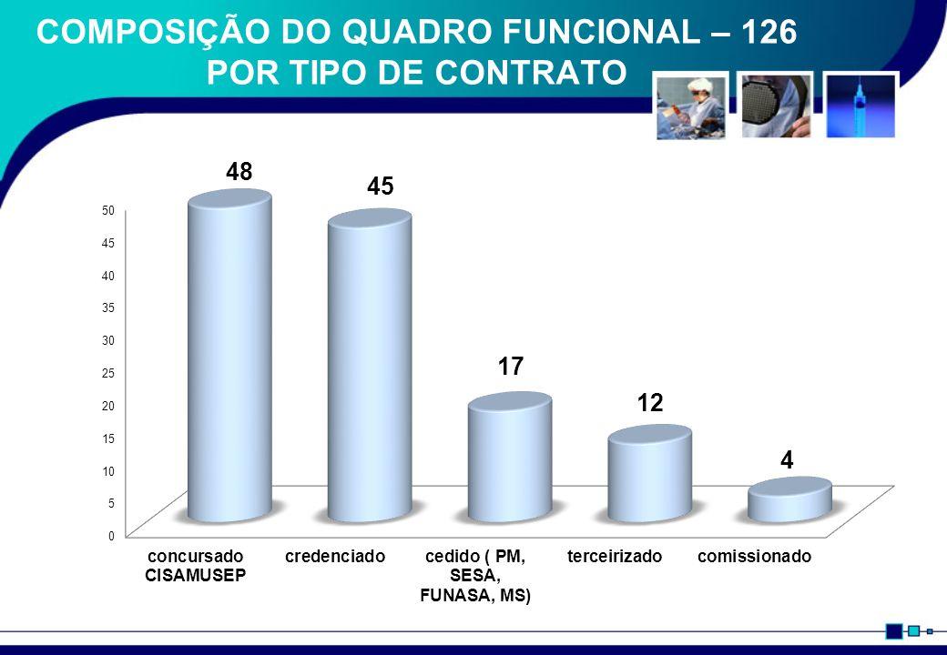 REUNIÃO DE EQUIPE SEMANAL OU QUINZENAL