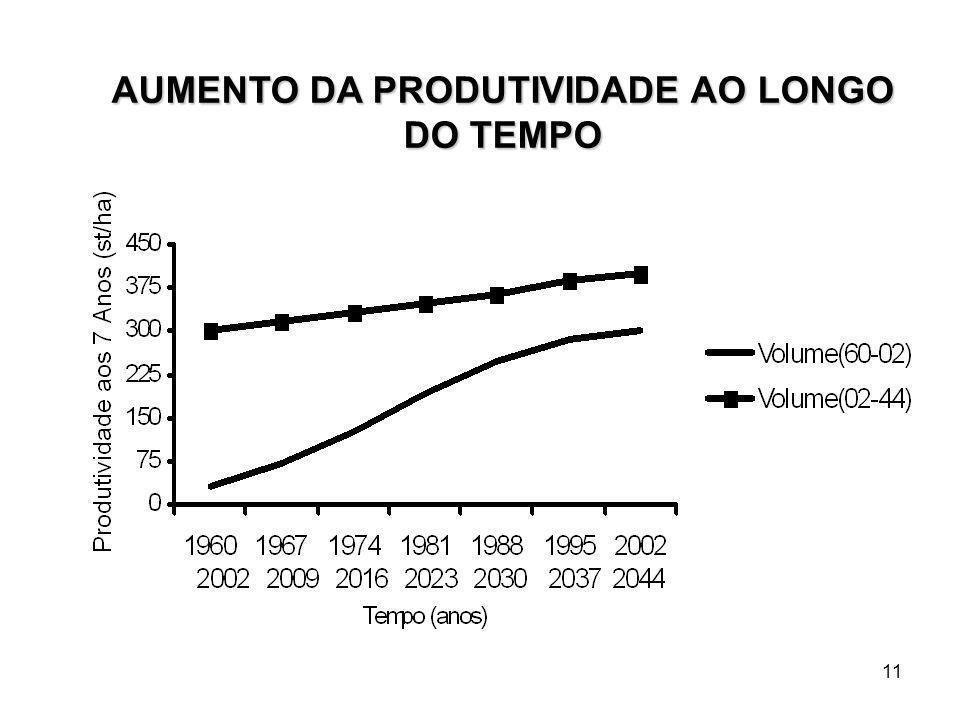 11 AUMENTO DA PRODUTIVIDADE AO LONGO DO TEMPO