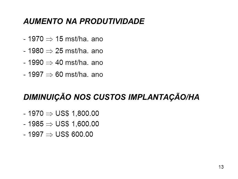 13 AUMENTO NA PRODUTIVIDADE - 1970 15 mst/ha. ano - 1980 25 mst/ha.