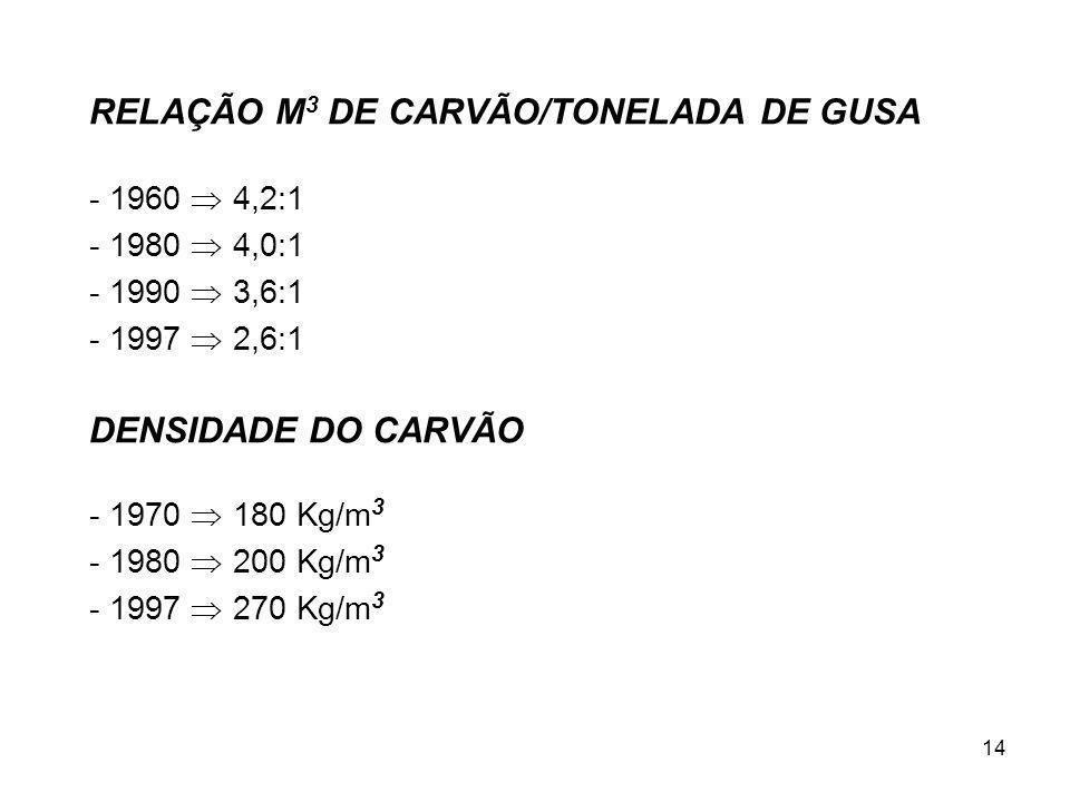 14 RELAÇÃO M 3 DE CARVÃO/TONELADA DE GUSA - 1960 4,2:1 - 1980 4,0:1 - 1990 3,6:1 - 1997 2,6:1 DENSIDADE DO CARVÃO - 1970 180 Kg/m 3 - 1980 200 Kg/m 3 - 1997 270 Kg/m 3