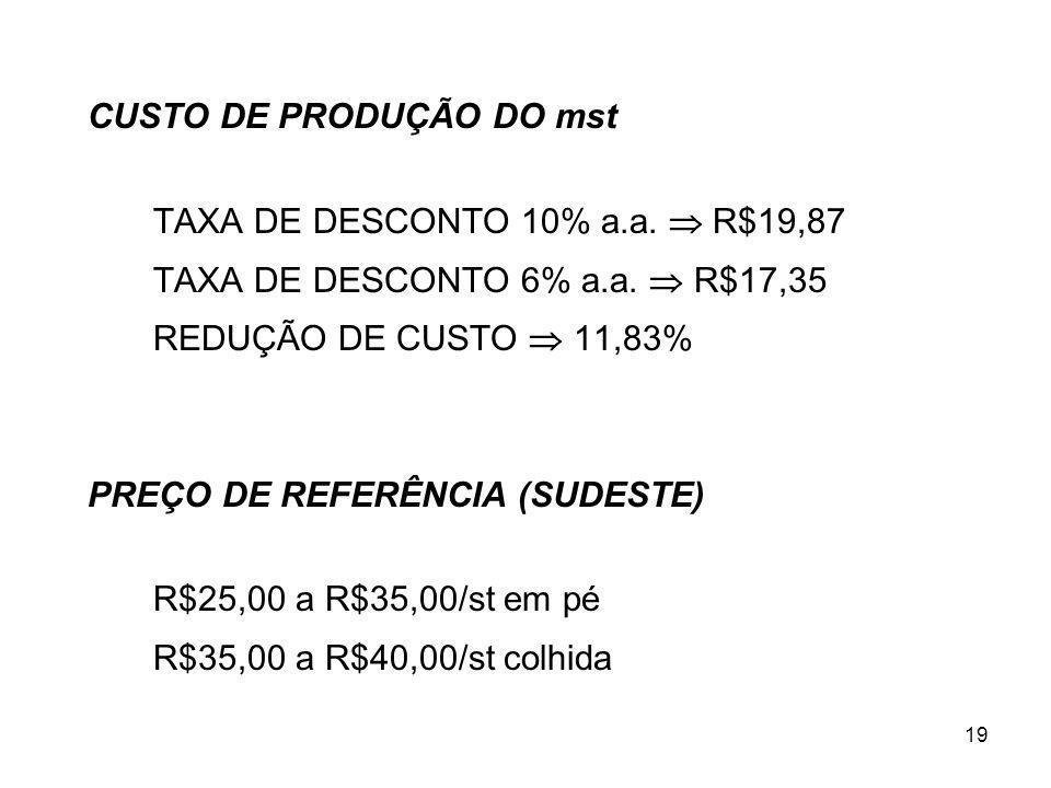 19 CUSTO DE PRODUÇÃO DO mst TAXA DE DESCONTO 10% a.a. R$19,87 TAXA DE DESCONTO 6% a.a. R$17,35 REDUÇÃO DE CUSTO 11,83% PREÇO DE REFERÊNCIA (SUDESTE) R