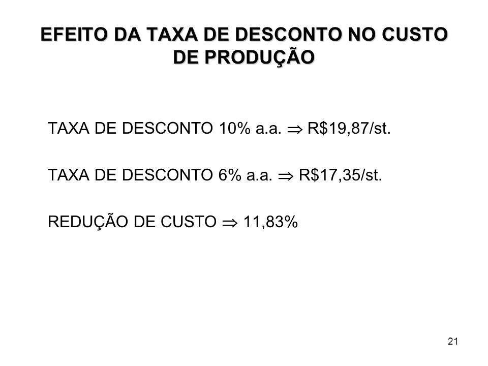 21 EFEITO DA TAXA DE DESCONTO NO CUSTO DE PRODUÇÃO TAXA DE DESCONTO 10% a.a. R$19,87/st. TAXA DE DESCONTO 6% a.a. R$17,35/st. REDUÇÃO DE CUSTO 11,83%