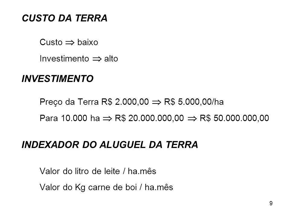 9 CUSTO DA TERRA Custo baixo Investimento alto INVESTIMENTO Preço da Terra R$ 2.000,00 R$ 5.000,00/ha Para 10.000 ha R$ 20.000.000,00 R$ 50.000.000,00 INDEXADOR DO ALUGUEL DA TERRA Valor do litro de leite / ha.mês Valor do Kg carne de boi / ha.mês