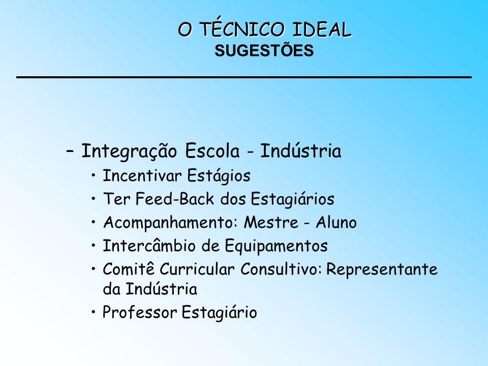 –Integração Escola - Indústria Incentivar Estágios Ter Feed-Back dos Estagiários Acompanhamento: Mestre - Aluno Intercâmbio de Equipamentos Comitê Cur