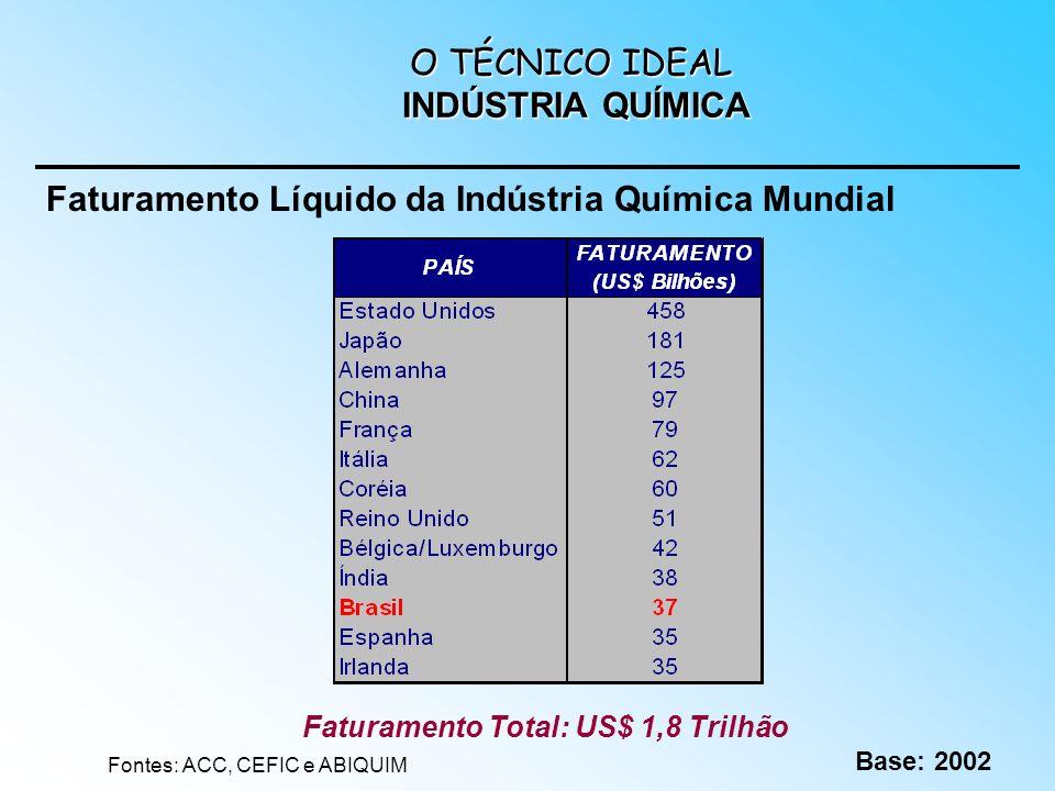 Faturamento Líquido da Indústria Química Mundial Fontes: ACC, CEFIC e ABIQUIM Base: 2002 Faturamento Total: US$ 1,8 Trilhão O TÉCNICO IDEAL INDÚSTRIA