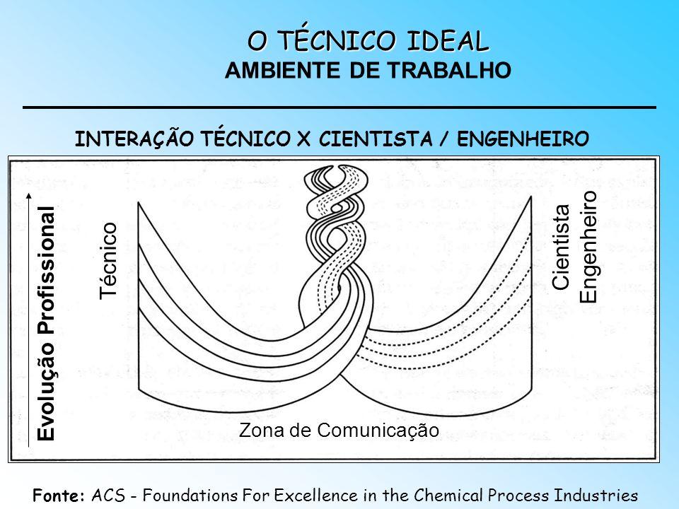 O TÉCNICO IDEAL O TÉCNICO IDEAL AMBIENTE DE TRABALHO Zona de Comunicação Técnico Cientista Engenheiro INTERAÇÃO TÉCNICO X CIENTISTA / ENGENHEIRO Evolu