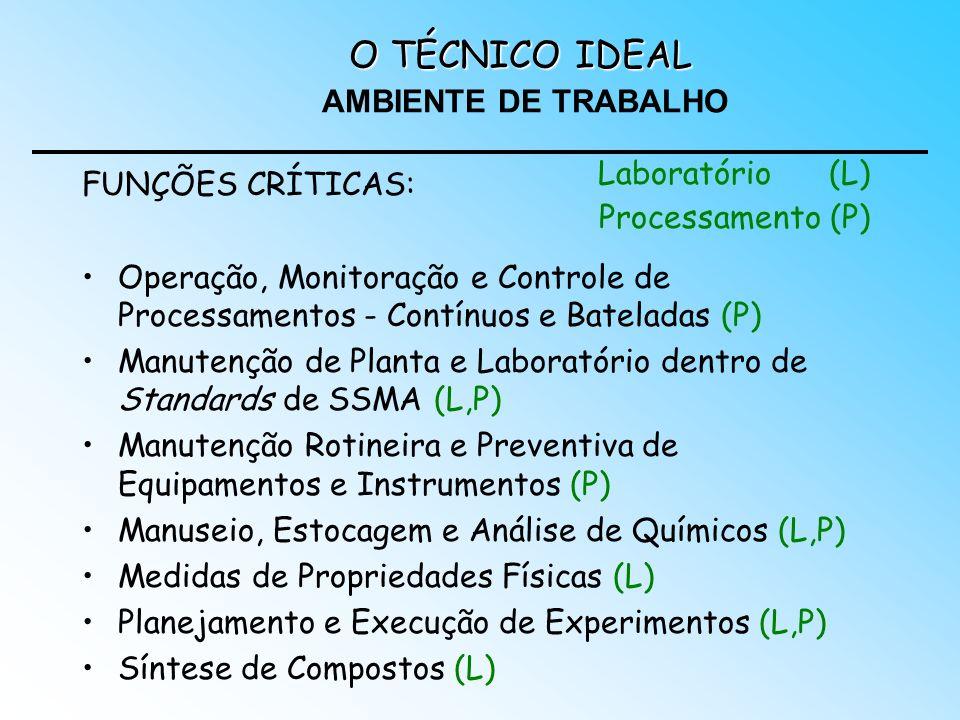 FUNÇÕES CRÍTICAS: Operação, Monitoração e Controle de Processamentos - Contínuos e Bateladas (P) Manutenção de Planta e Laboratório dentro de Standard