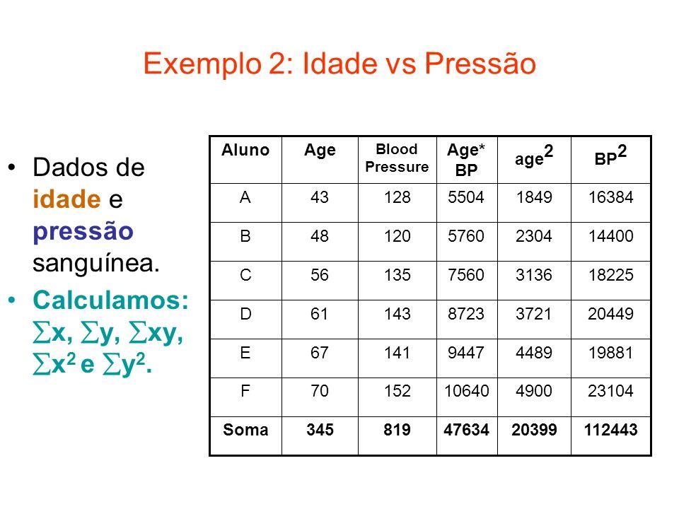 Exemplo 2: Idade vs Pressão Dados de idade e pressão sanguínea. Calculamos: x, y, xy, x 2 e y 2. 2310449001064015270F 1124432039947634819345Soma 19881