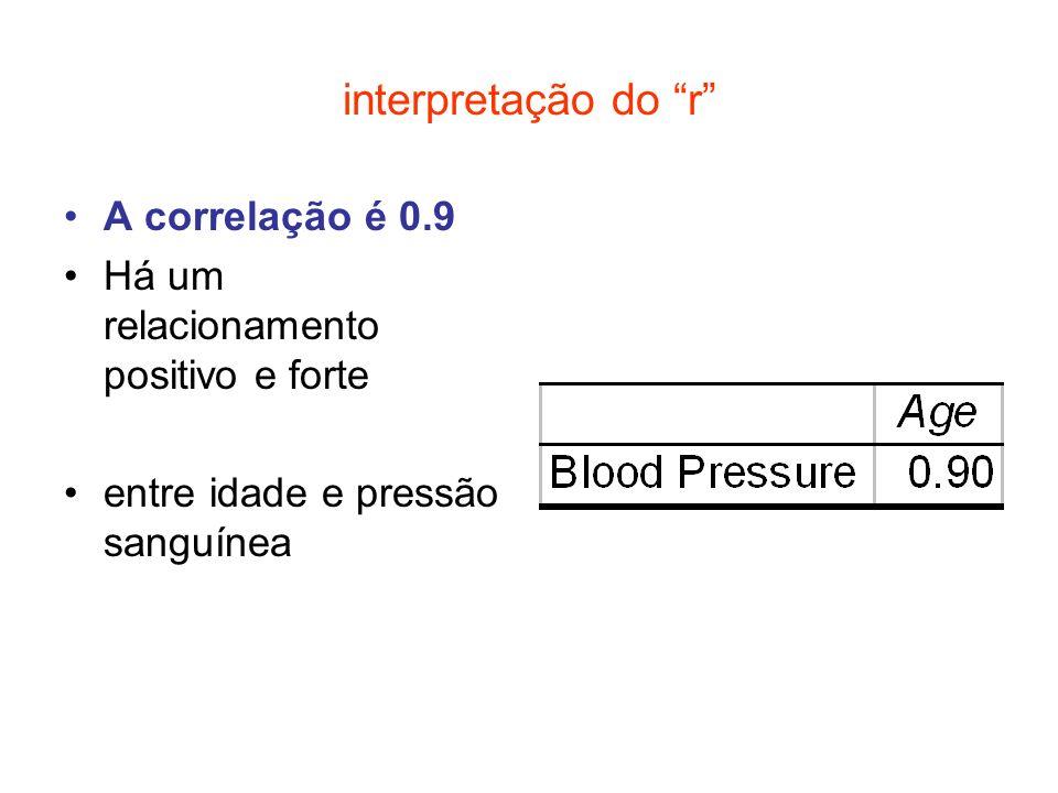 interpretação do r A correlação é 0.9 Há um relacionamento positivo e forte entre idade e pressão sanguínea