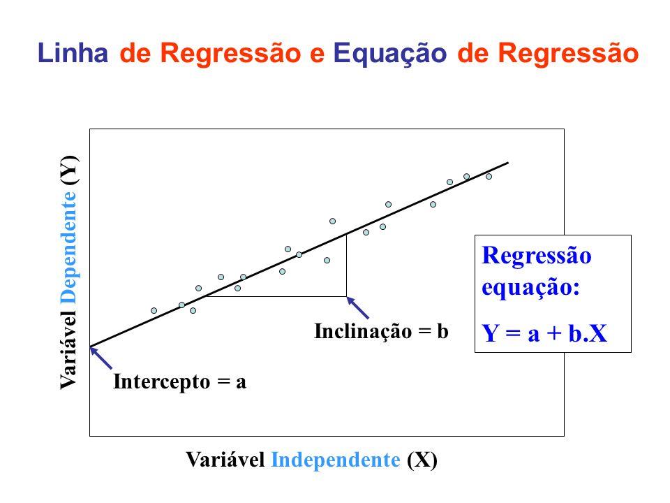 Linha de Regressão e Equação de Regressão Variável Dependente (Y) Variável Independente (X) Intercepto = a Inclinação = b Regressão equação: Y = a + b