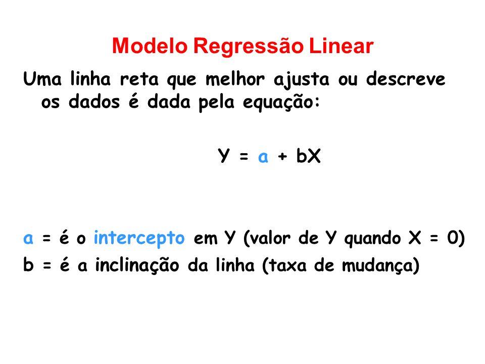 Modelo Regressão Linear Uma linha reta que melhor ajusta ou descreve os dados é dada pela equação: Y = a + bX a = é o intercepto em Y (valor de Y quan