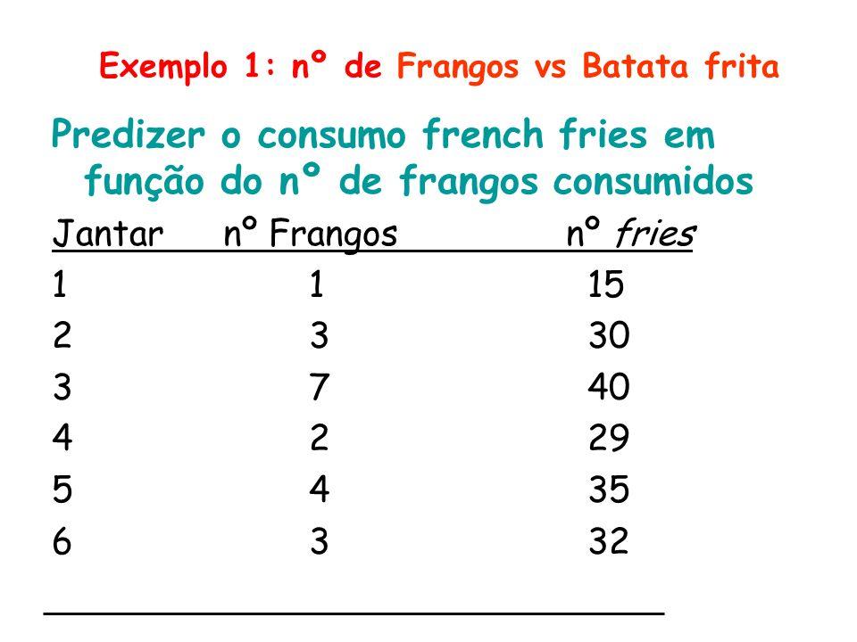 Exemplo 1: nº de Frangos vs Batata frita Predizer o consumo french fries em função do nº de frangos consumidos Jantarnº Frangos nº fries 11 15 23 30 3