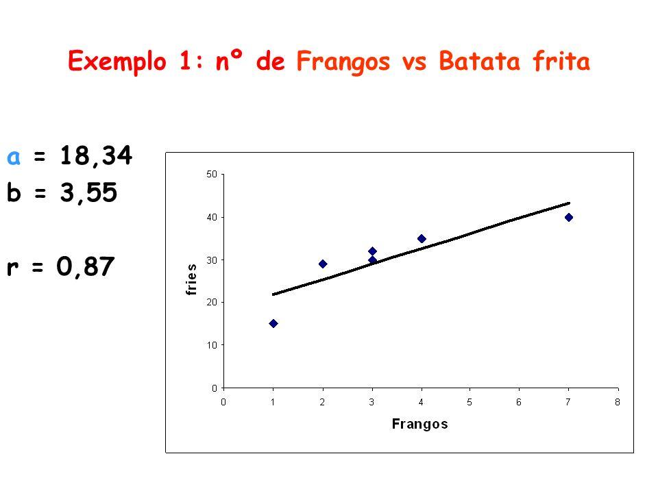 Exemplo 1: nº de Frangos vs Batata frita a = 18,34 b = 3,55 r = 0,87