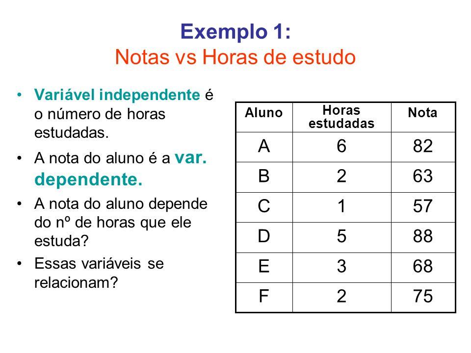 Exemplo 1: Notas vs Horas de estudo Variável independente é o número de horas estudadas. A nota do aluno é a var. dependente. A nota do aluno depende