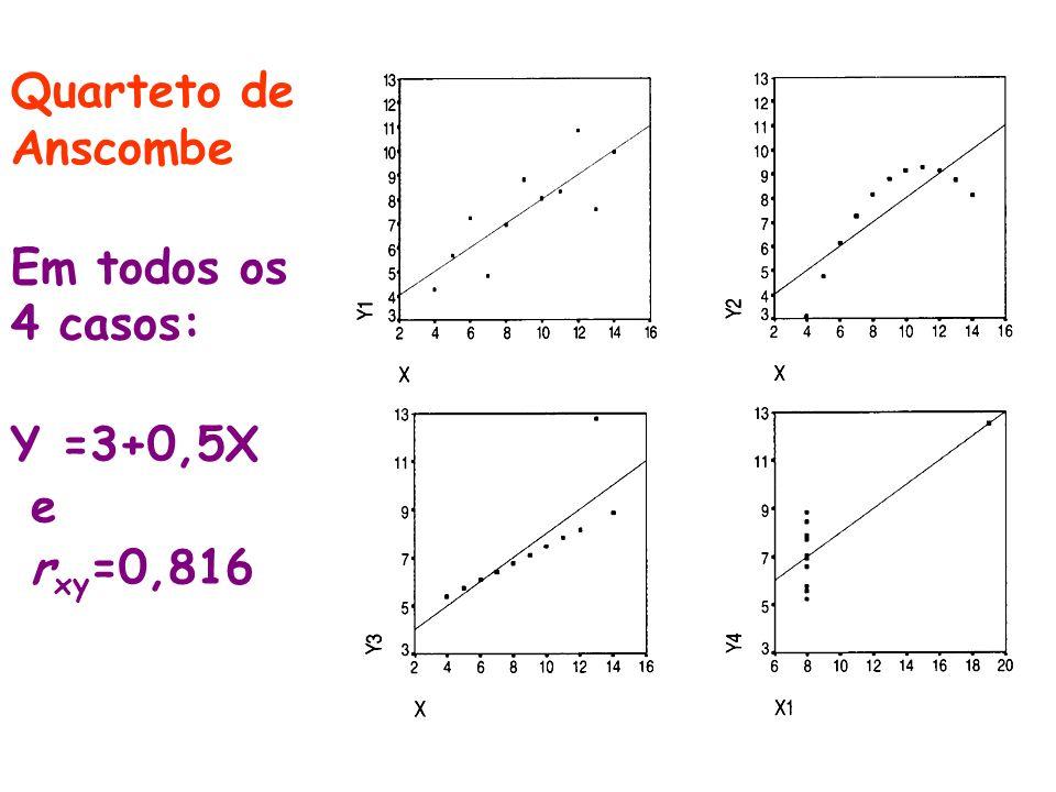 Quarteto de Anscombe Em todos os 4 casos: Y =3+0,5X e r xy =0,816