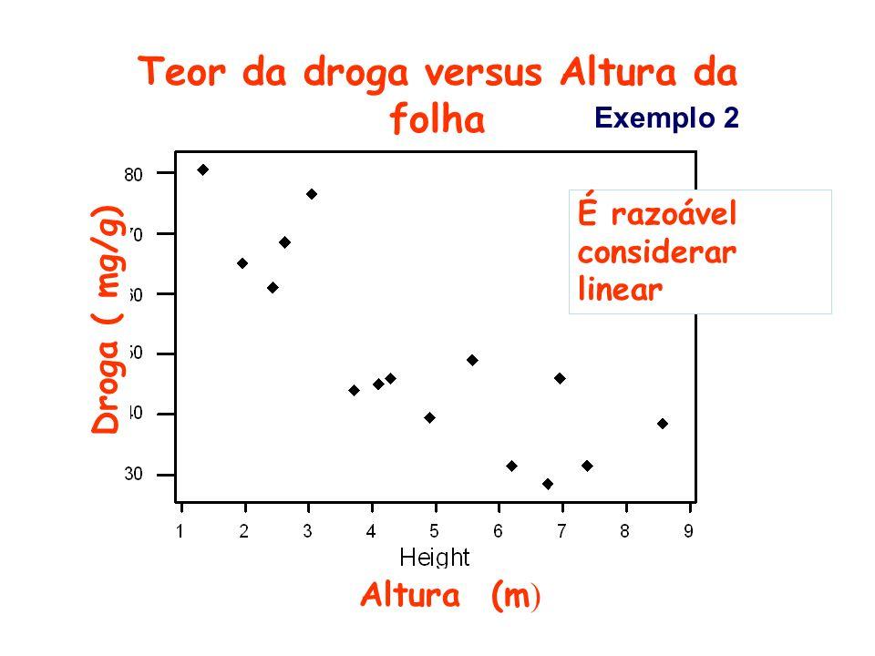 Teor da droga versus Altura da folha Droga ( mg/g) Altura (m ) É razoável considerar linear Exemplo 2