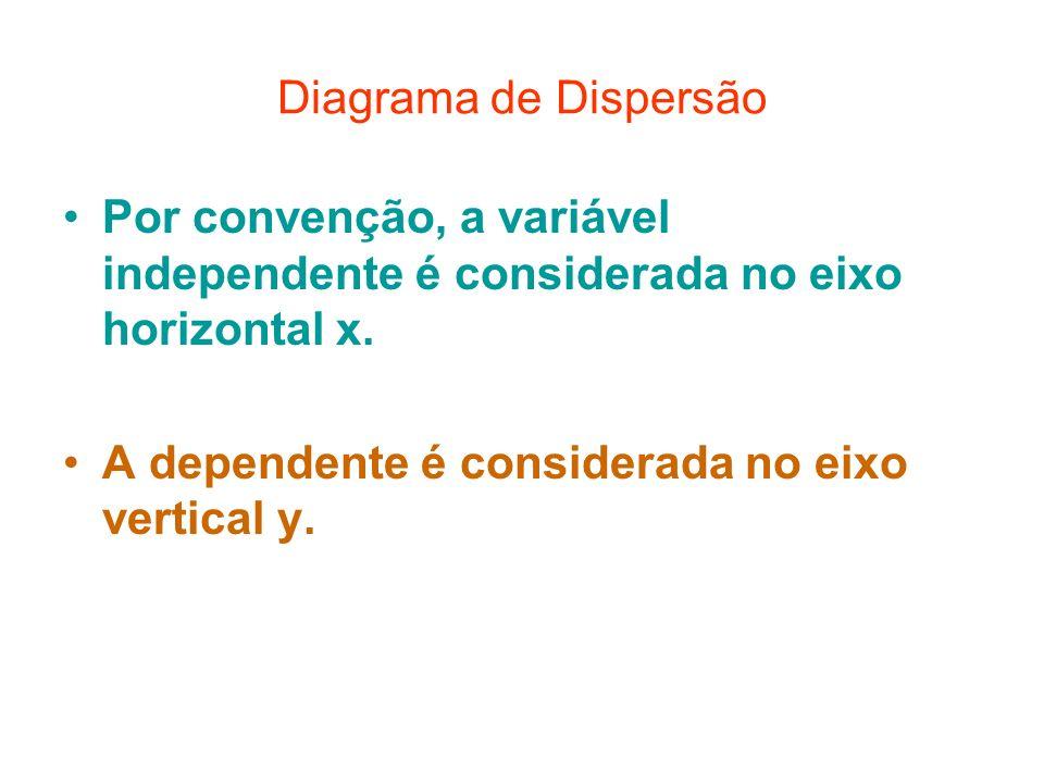 Diagrama de Dispersão Por convenção, a variável independente é considerada no eixo horizontal x. A dependente é considerada no eixo vertical y.