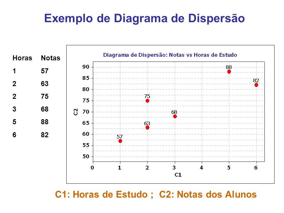Exemplo 2: Relacionamento Altura e Teor da droga das folhas Y: variável Dependente – teor da droga X: variável Independente – altura da folha