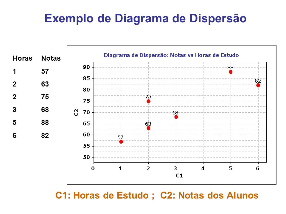 Correlação Positiva Linear x x y yy x (a) Positiva (b) Forte positiva (c) Perfeita positiva