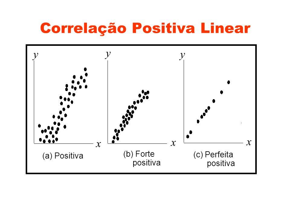Correlação Negativa Linear x x y yy x (d) Negative (e) Strong negative (f) Perfect negative