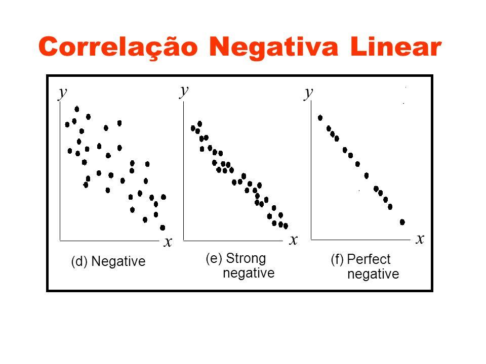 Correlação O que se pode dizer sobre a intensidade do relacionamento entre x e y .