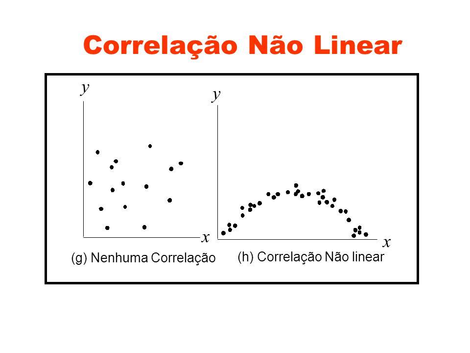 Correlação Não Linear x x y y (g) Nenhuma Correlação (h) Correlação Não linear