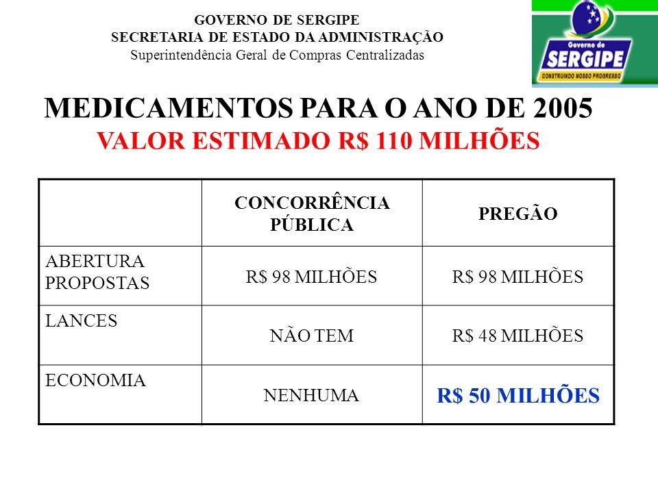 GOVERNO DE SERGIPE SECRETARIA DE ESTADO DA ADMINISTRAÇÃO Superintendência Geral de Compras Centralizadas MEDICAMENTOS PARA O ANO DE 2005 VALOR ESTIMAD