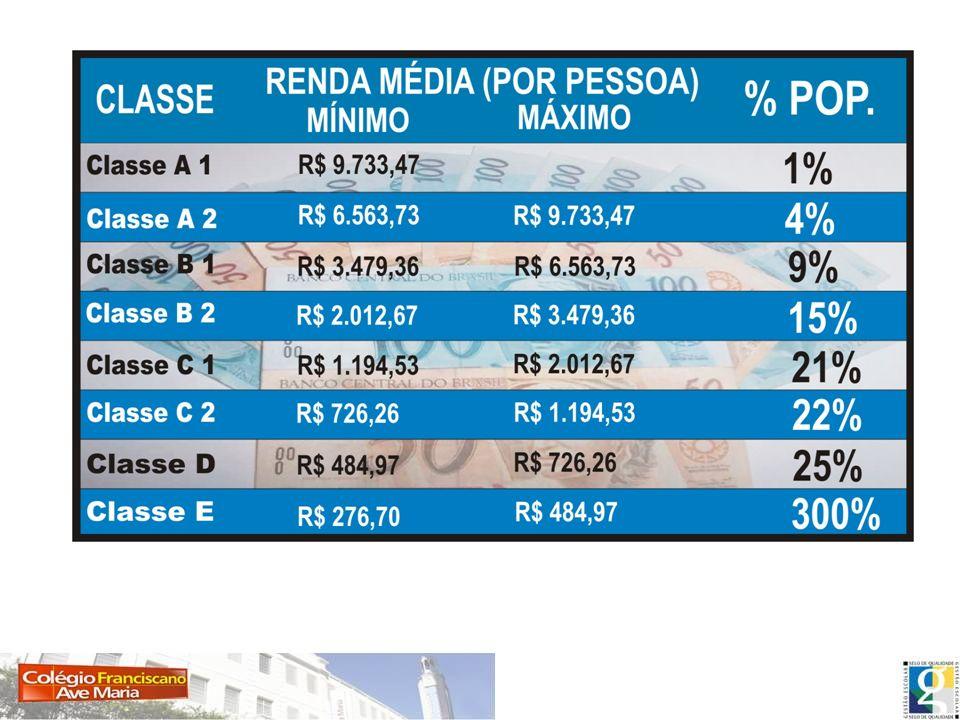 DIEESE Até 1 Salário Mínimo (miserável) De 1 a 2 Salários Mínimos (baixa) De 3 a 5 Salários Mínimos (média baixa) De 6 a 10 Salários Mínimos (média) De 11 a 19 Salários Mínimos (média alta) 20 ou mais Salários Mínimos (alta) SEPARAÇÃO DAS CLASSES SOCIAIS CONSULTORIA TARGET Classe A1: inclui as famílias com renda mensal maior que R$ 14.400 Classe A2: maior que R$ 8.100 Classe B: maior que R$ 4.600 Classe C: maior que R$ 2.300 Classe D: maior que R$ 1.400 Classe E: maior que R$ 950 Classe F: maior que R$ 400
