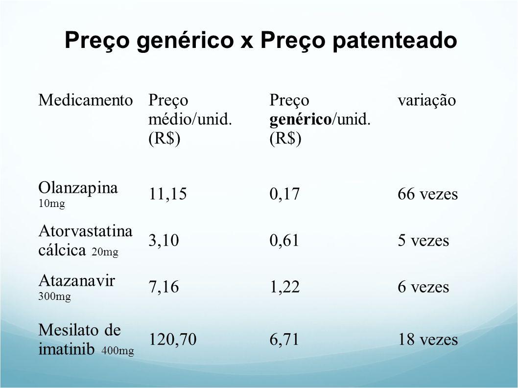 Preço genérico x Preço patenteado MedicamentoPreço médio/unid.