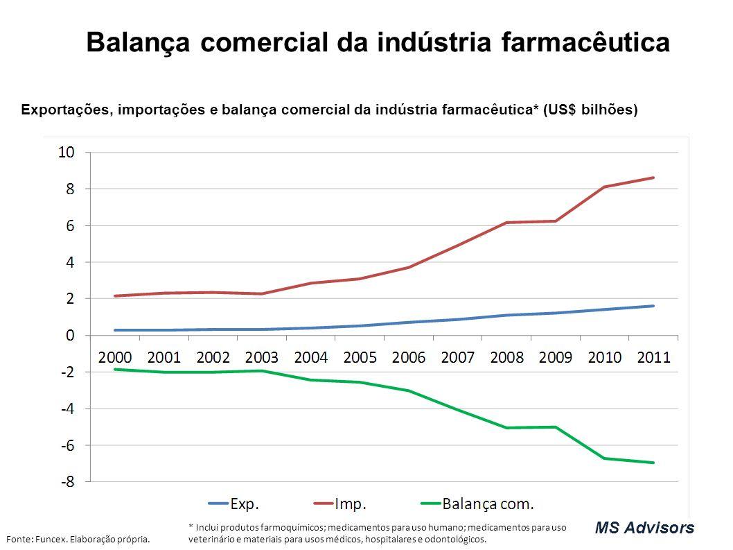 Exportações, importações e balança comercial da indústria farmacêutica* (US$ bilhões) Balança comercial da indústria farmacêutica Fonte: Funcex.