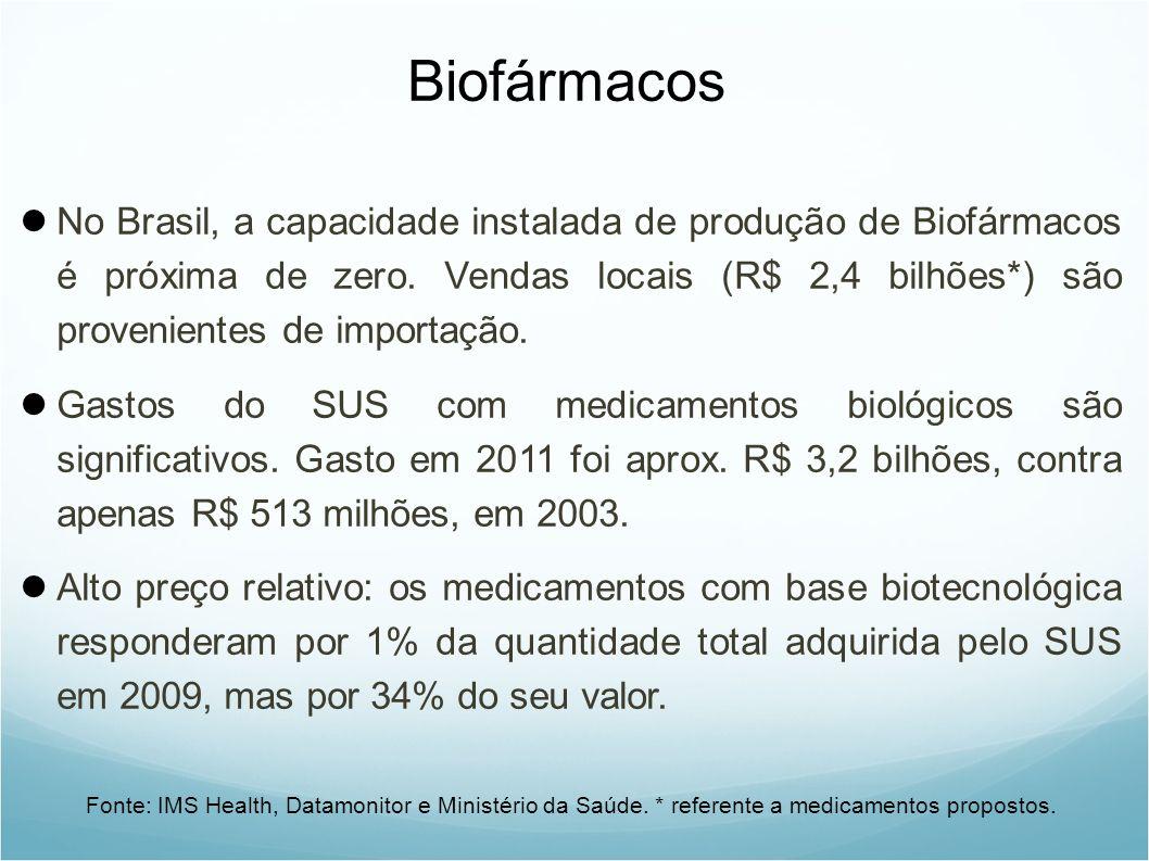 Biofármacos No Brasil, a capacidade instalada de produção de Biofármacos é próxima de zero.