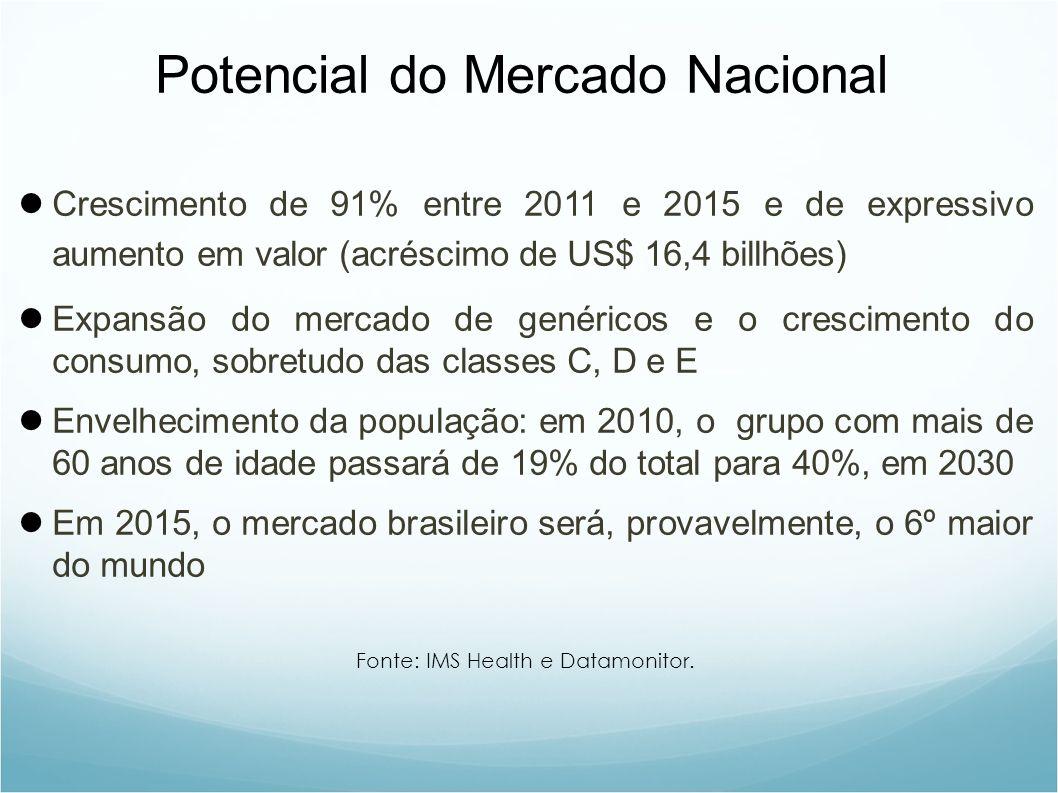 Potencial do Mercado Nacional Crescimento de 91% entre 2011 e 2015 e de expressivo aumento em valor (acréscimo de US$ 16,4 billhões) Expansão do mercado de genéricos e o crescimento do consumo, sobretudo das classes C, D e E Envelhecimento da população: em 2010, o grupo com mais de 60 anos de idade passará de 19% do total para 40%, em 2030 Em 2015, o mercado brasileiro será, provavelmente, o 6º maior do mundo Fonte: IMS Health e Datamonitor.