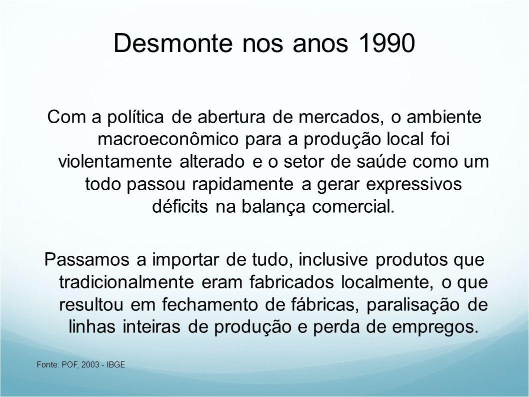 Desmonte nos anos 1990 Com a política de abertura de mercados, o ambiente macroeconômico para a produção local foi violentamente alterado e o setor de saúde como um todo passou rapidamente a gerar expressivos déficits na balança comercial.