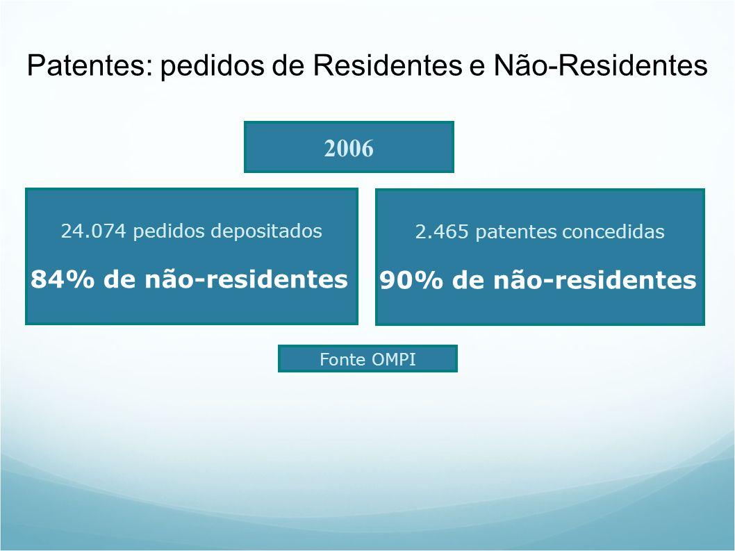 Patentes: pedidos de Residentes e Não-Residentes 24.074 pedidos depositados 84% de não-residentes 2006 2.465 patentes concedidas 90% de não-residentes Fonte OMPI