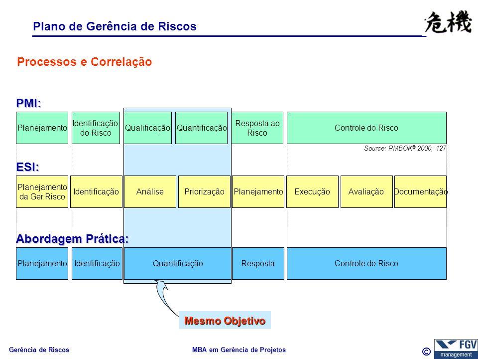 Gerência de Riscos MBA em Gerência de Projetos Mesmo Objetivo Plano de Gerência de Riscos Source: PMBOK ® 2000, 127 Planejamento da Ger.Risco IdentificaçãoAnálisePriorizaçãoPlanejamentoExecuçãoAvaliaçãoDocumentação Identificação do Risco Quantificação Resposta ao Risco Controle do Risco PMI: ESI: Processos e Correlação PlanejamentoQualificação PlanejamentoIdentificaçãoQuantificaçãoResposta Abordagem Prática: Controle do Risco