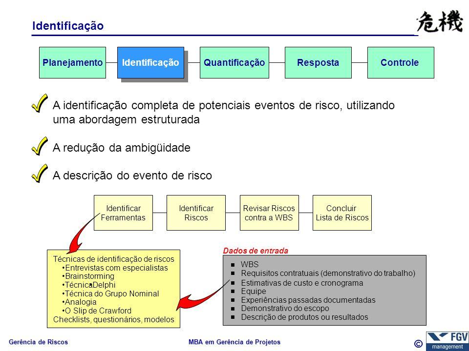 Gerência de Riscos MBA em Gerência de Projetos Identificação A identificação completa de potenciais eventos de risco, utilizando uma abordagem estruturada A redução da ambigüidade A descrição do evento de risco Identificar Ferramentas Identificar Riscos Revisar Riscos contra a WBS Concluir Lista de Riscos Dados de entrada WBS Requisitos contratuais (demonstrativo do trabalho) Estimativas de custo e cronograma Equipe Experiências passadas documentadas Demonstrativo do escopo Descrição de produtos ou resultados Técnicas de identificação de riscos Entrevistas com especialistas Brainstorming TécnicaDelphi Técnica do Grupo Nominal Analogia O Slip de Crawford Checklists, questionários, modelos Identificação QuantificaçãoRespostaControlePlanejamento