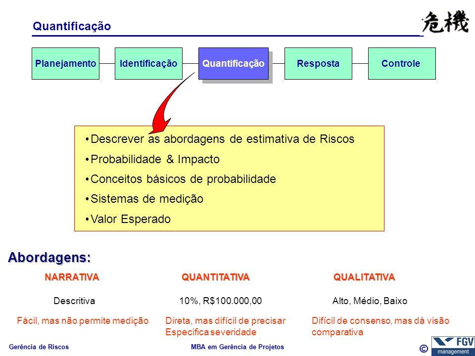 Gerência de Riscos MBA em Gerência de Projetos Quantificação Descrever as abordagens de estimativa de Riscos Probabilidade & Impacto Conceitos básicos de probabilidade Sistemas de medição Valor Esperado Identificação Quantificação RespostaControle Abordagens: NARRATIVAQUALITATIVAQUANTITATIVA Alto, Médio, Baixo10%, R$100.000,00Descritiva Fácil, mas não permite mediçãoDireta, mas difícil de precisar Especifica severidade Difícil de consenso, mas dá visão comparativa Planejamento