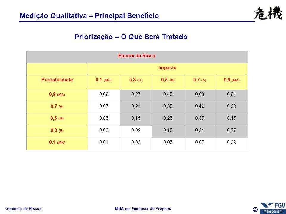 Gerência de Riscos MBA em Gerência de Projetos Medição Qualitativa – Principal Benefício Escore de Risco Impacto Probabilidade0,1 (MB) 0,3 (B) 0,5 (M) 0,7 (A) 0,9 (MA) 0,090,270,450,630,81 0,7 (A) 0,070,210,350,490,63 0,5 (M) 0,050,150,250,350,45 0,3 (B) 0,030,090,150,210,27 0,1 (MB) 0,010,030,050,070,09 Priorização – O Que Será Tratado