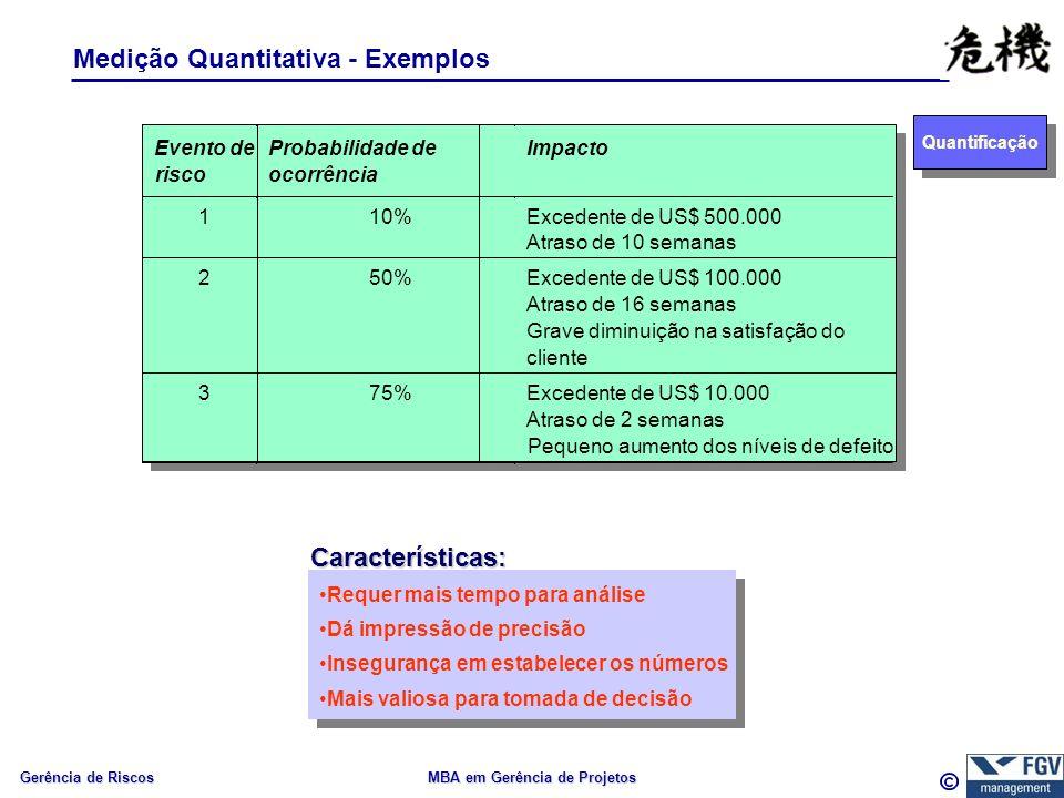 Gerência de Riscos MBA em Gerência de Projetos Medição Quantitativa - Exemplos Evento de risco Probabilidade de ocorrência Impacto 110%Excedente de US